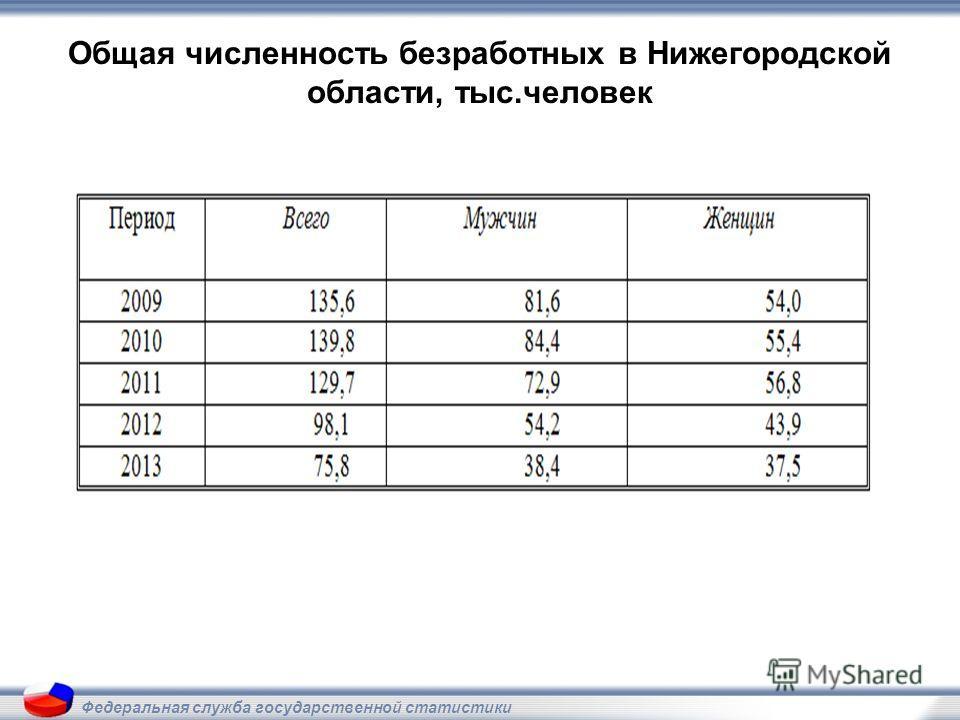 Общая численность безработных в Нижегородской области, тыс.человек Федеральная служба государственной статистики