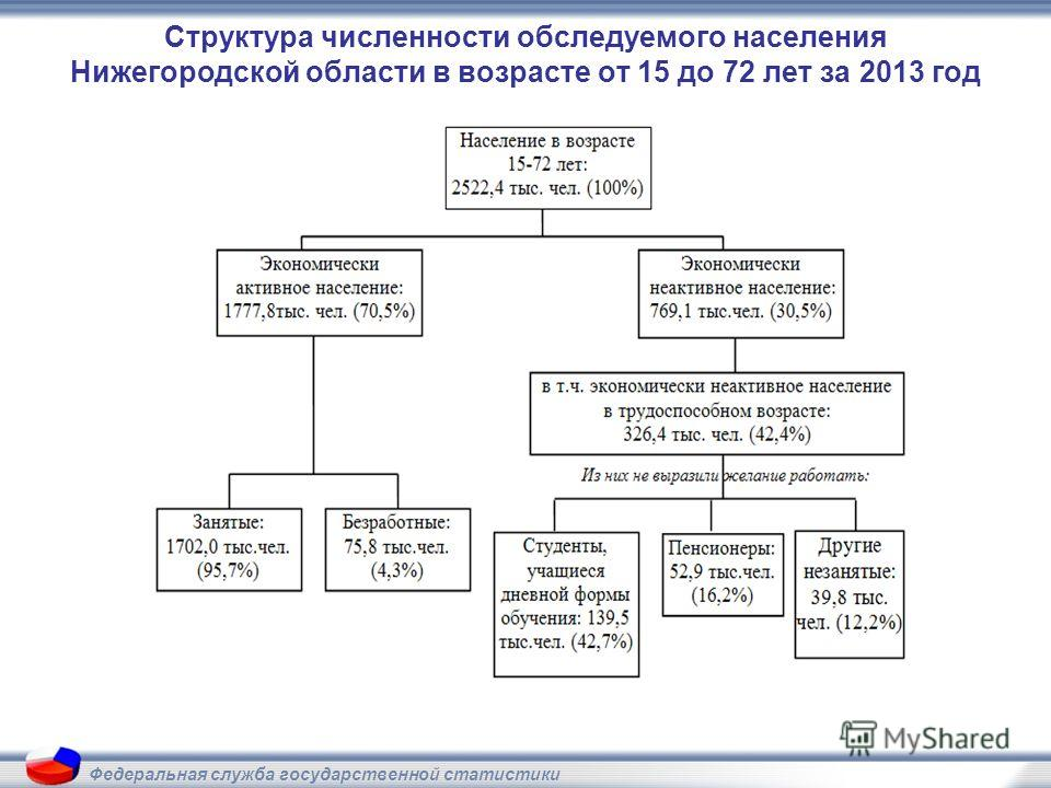 Структура численности обследуемого населения Нижегородской области в возрасте от 15 до 72 лет за 2013 год Федеральная служба государственной статистики