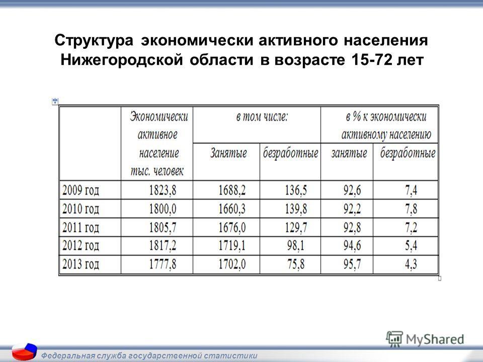 Структура экономически активного населения Нижегородской области в возрасте 15-72 лет Федеральная служба государственной статистики