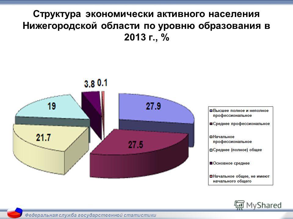 Структура экономически активного населения Нижегородской области по уровню образования в 2013 г., % Федеральная служба государственной статистики