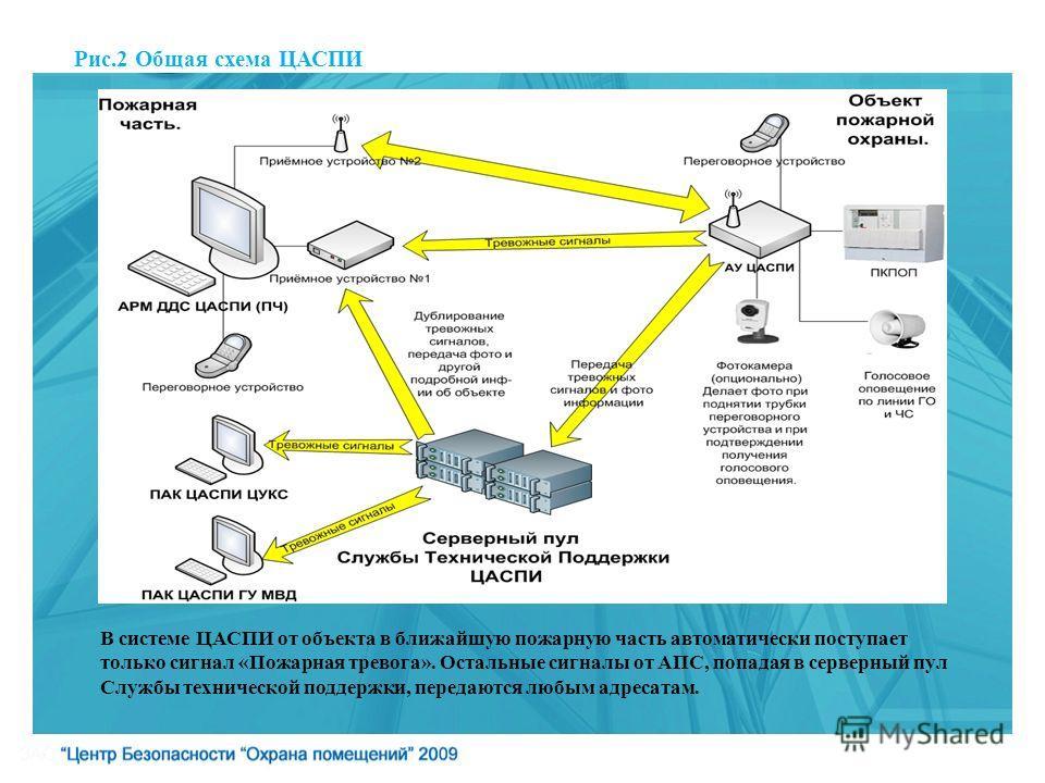 Рис.2 Общая схема ЦАСПИ В системе ЦАСПИ от объекта в ближайшую пожарную часть автоматически поступает только сигнал «Пожарная тревога». Остальные сигналы от АПС, попадая в серверный пул Службы технической поддержки, передаются любым адресатам.