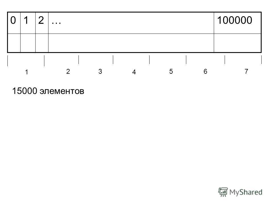 012… 1 23 4 567 15000 элементов