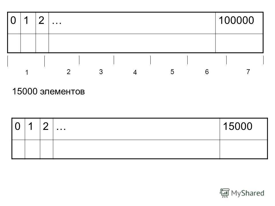 012…100000 1 23 4 567 15000 элементов 012…15000