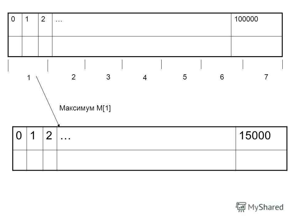012…100000 1 23 4 567 012…15000 Максимум M[1]