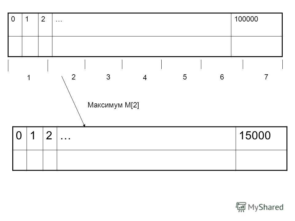 012…100000 1 23 4 567 012…15000 Максимум M[2]