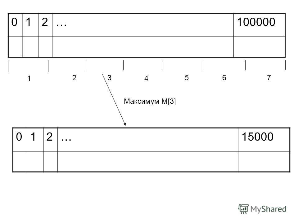 012…100000 1 23 4 567 012…15000 Максимум M[3]