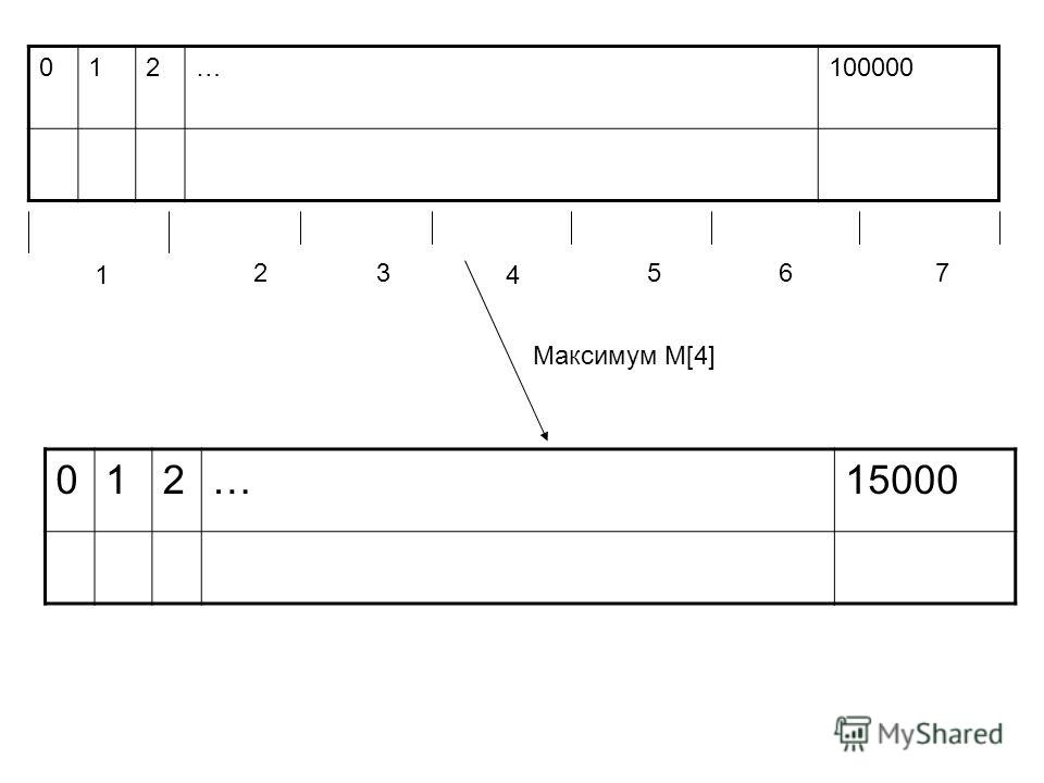 012…100000 1 23 4 567 012…15000 Максимум M[4]
