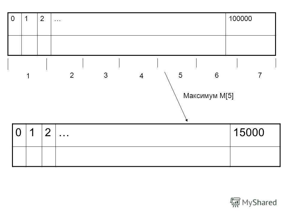 012…100000 1 23 4 567 012…15000 Максимум M[5]
