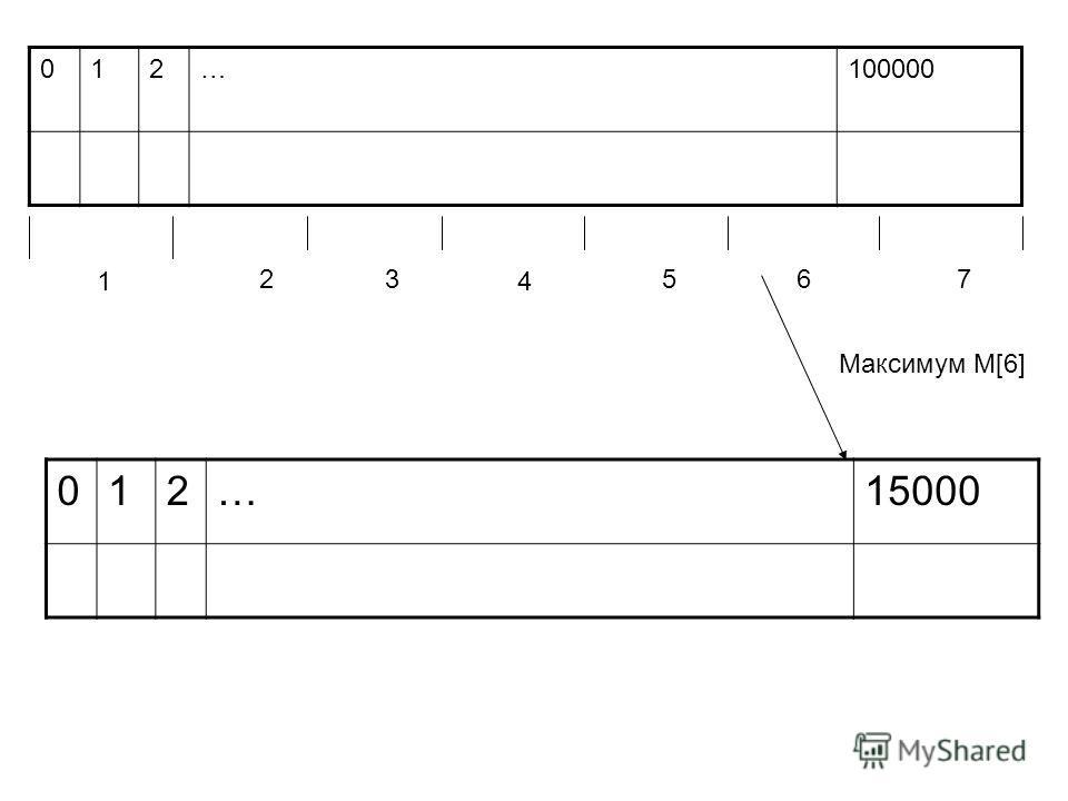 012…100000 1 23 4 567 012…15000 Максимум M[6]