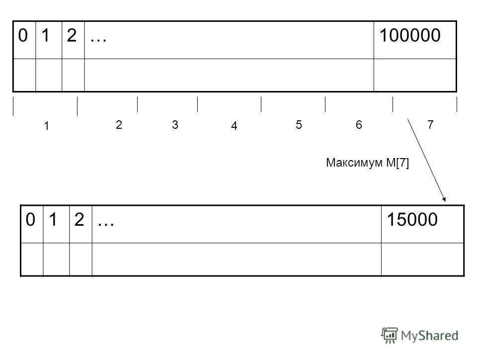 012…100000 1 23 4 567 012…15000 Максимум M[7]