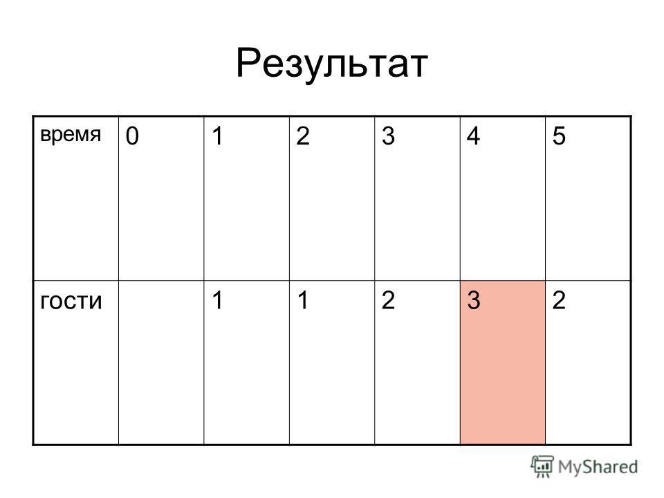 Результат время 012345 гости 11232