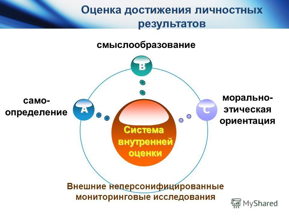 www.themegallery. com само- определение Системавнутреннейоценки B C A смыслообразование морально- этическая ориентация Внешние неперсонифицированные мониторинговые исследования