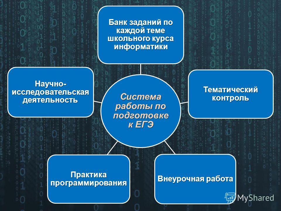 Система работы по подготовке к ЕГЭ Банк заданий по каждой теме школьного курса информатики Тематический контроль Внеурочная работа Практика программирования Научно- исследовательская деятельность