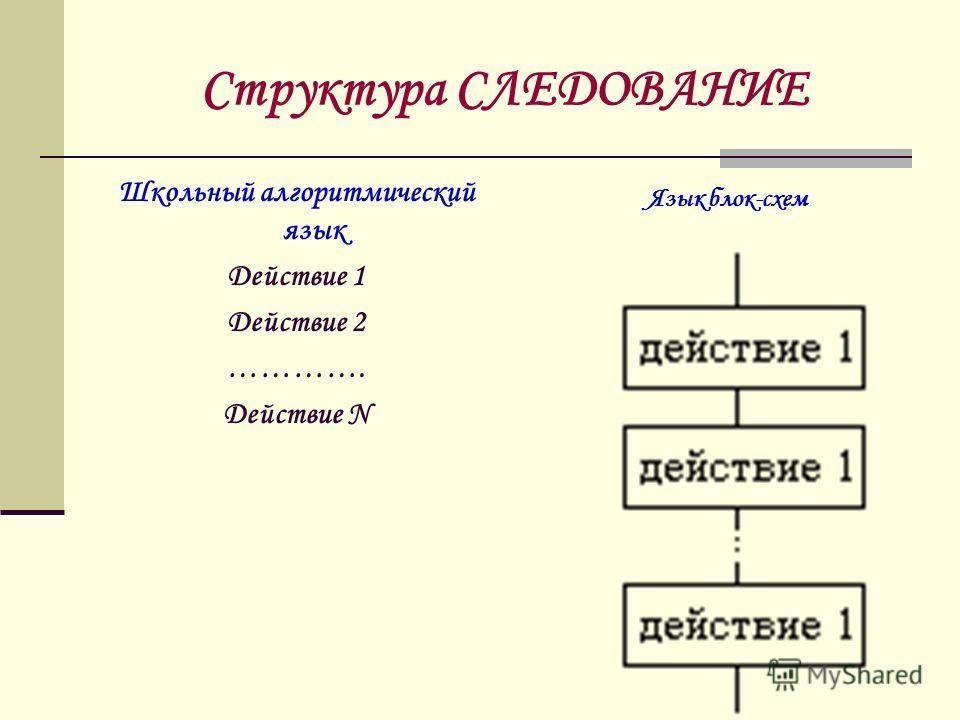 Структура СЛЕДОВАНИЕ Школьный алгоритмический язык Действие 1 Действие 2 …………. Действие N Язык блок-схем
