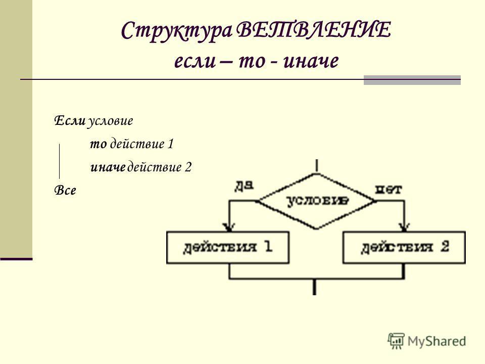Структура ВЕТВЛЕНИЕ если – то - иначе Если условие то действие 1 иначе действие 2 Все