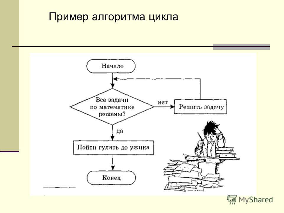 Пример алгоритма цикла