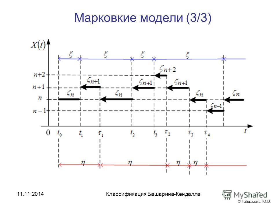 Марковкие модели (3/3) 11Классификация Башарина-Кендалла 11.11.201411 © Гайдамака Ю.В.