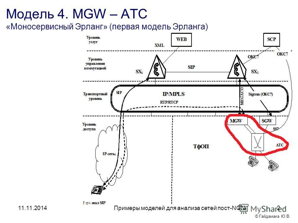 Примеры моделей для анализа сетей пост-NGN 11.11.20142 Модель 4. MGW – АТС «Моносервисный Эрланг» (первая модель Эрланга) Примеры моделей для анализа сетей пост-NGN © Гайдамака Ю.В.