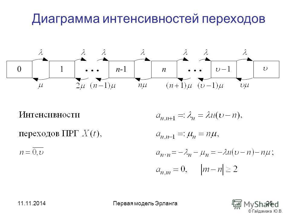 Диаграмма интенсивностей переходов Первая модель Эрланга 2511.11.2014 © Гайдамака Ю.В.