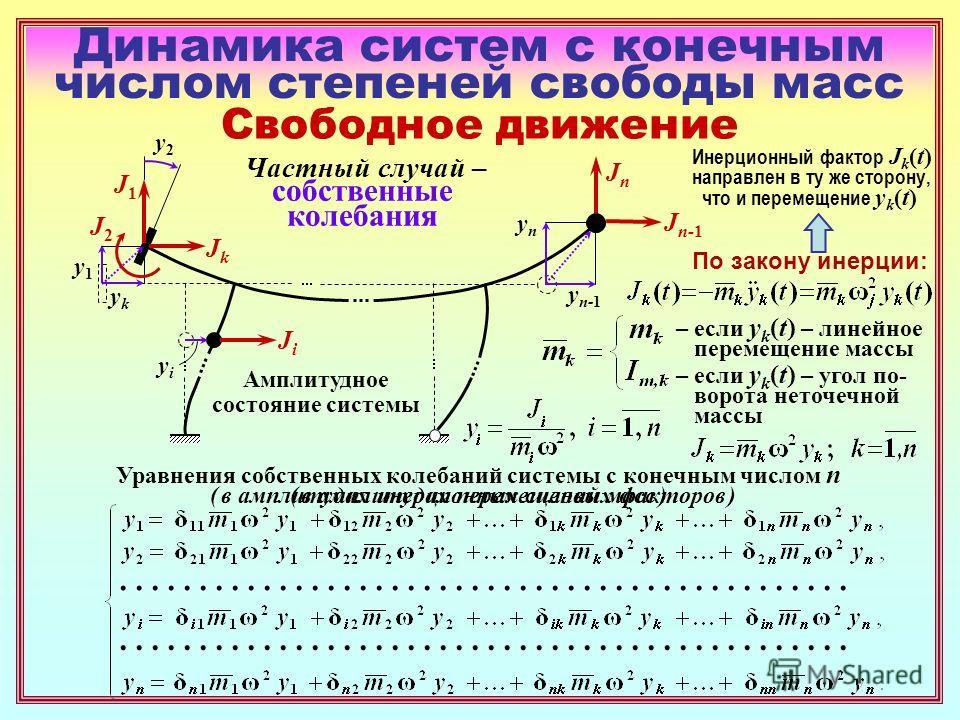 Динамика систем с конечным числом степеней свободы масс Свободное движение По закону инерции: – если y k (t) – линейное перемещение массы – если y k (t) – угол по- ворота неточечной массы Частный случай – собственные колебания Амплитудное состояние с