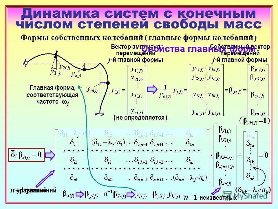 Динамика систем с конечным числом степеней свободы масс ( не определяется ) Формы собственных колебаний ( главные формы колебаний ) y1( j)y1( j) y2( j)y2( j) yi( j)yi( j) yn( j)yn( j) Главная форма, соответствующая частоте j Вектор амплитуд перемещен