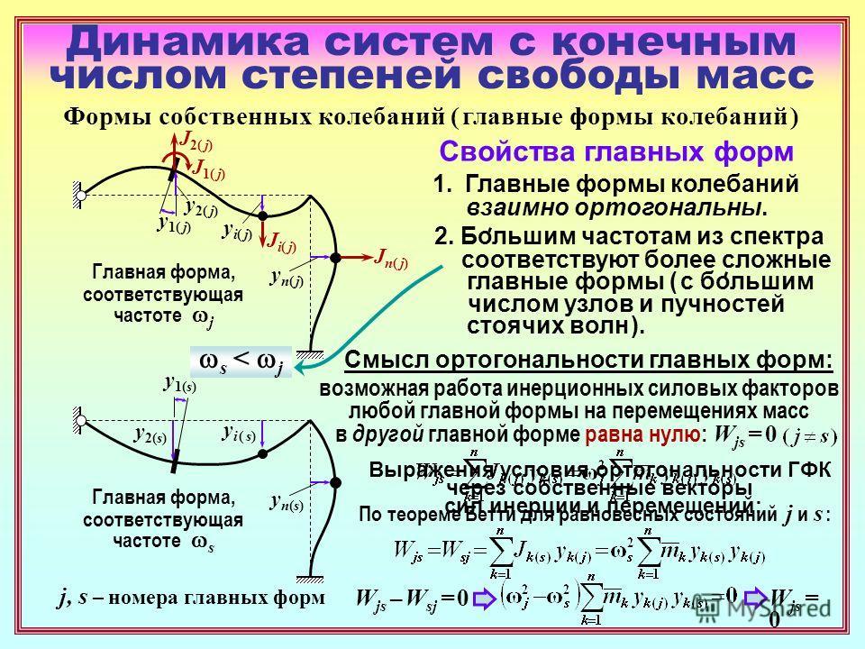 Динамика систем с конечным числом степеней свободы масс Формы собственных колебаний ( главные формы колебаний ) y1( j)y1( j) y2( j)y2( j) yi( j)yi( j) yn( j)yn( j) Главная форма, соответствующая частоте j Свойства главных форм 1. Главные формы колеба