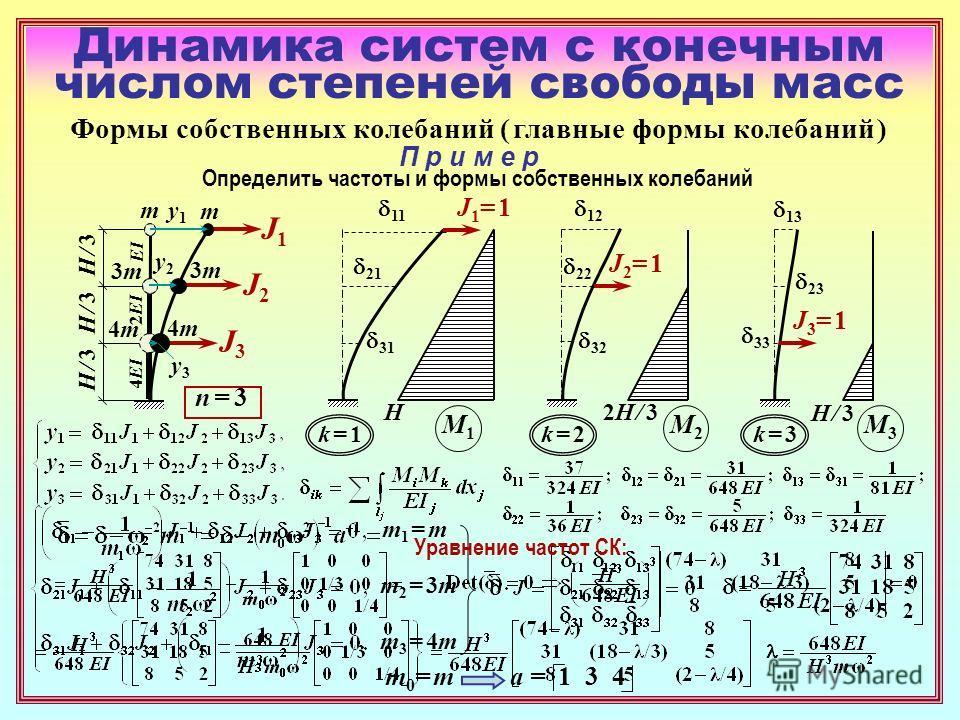 Динамика систем с конечным числом степеней свободы масс Формы собственных колебаний ( главные формы колебаний ) n = 3n = 3 П р и м е р H / 3H / 3 H / 3H / 3 H / 3H / 3 m 3m3m 4m4m Определить частоты и формы собственных колебаний y1y1 y2y2 y3y3 J1J1 J