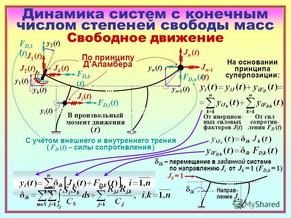Динамика систем с конечным числом степеней свободы масс Свободное движение В произвольный момент движения ( t ) Ji (t)Ji (t) yi (t)yi (t) yk (t)yk (t) yn (t)yn (t) y n-1 (t) y1 (t)y1 (t) y2 (t)y2 (t) Jn (t)Jn (t) J1 (t)J1 (t) J2 (t)J2 (t) Jk (t)Jk (t
