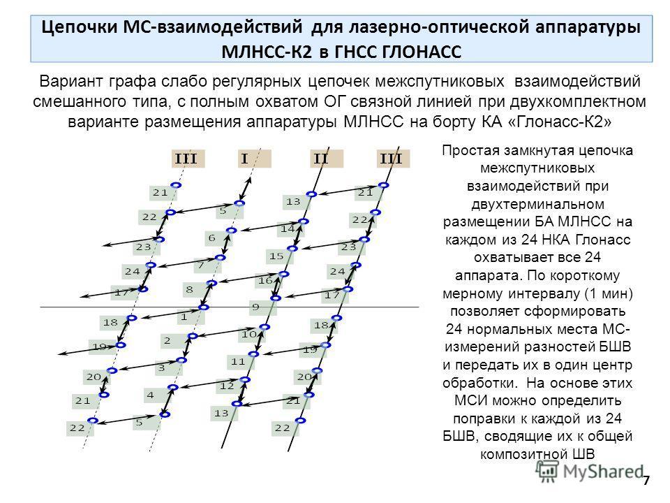 Цепочки МС-взаимодействий для лазерно-оптической аппаратуры МЛНСС-К2 в ГНСС ГЛОНАСС 7 Вариант графа слабо регулярных цепочек межспутниковых взаимодействий смешанного типа, с полным охватом ОГ связной линией при двухкомплектном варианте размещения апп