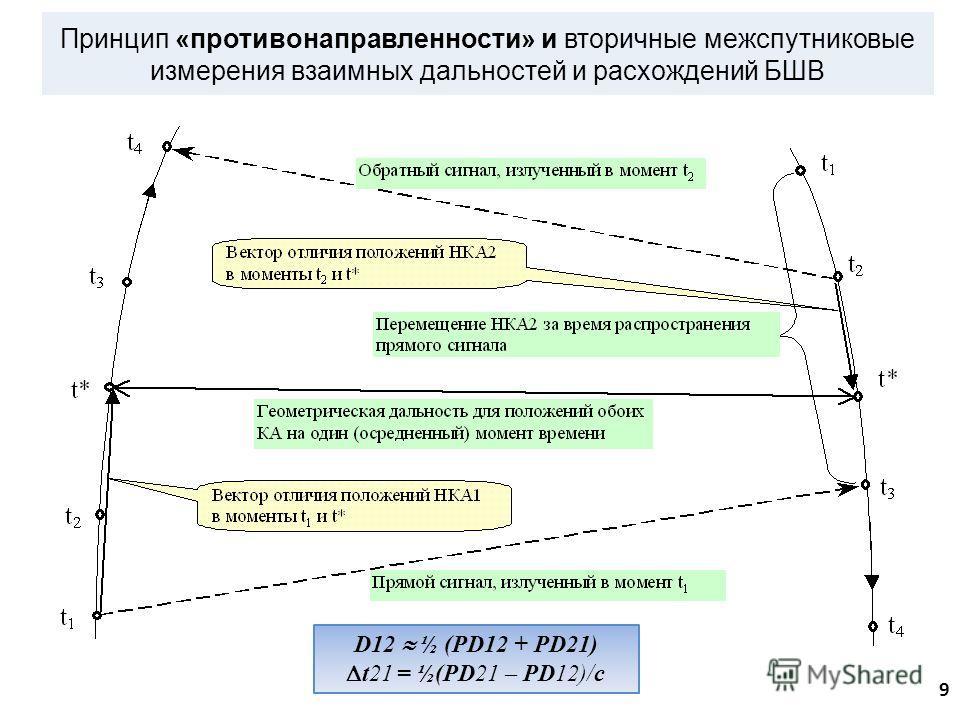 Принцип «противо направленности» и вторичные межспутниковые измерения взаимных дальностей и расхождений БШВ 9 D12 ½ (PD12 + PD21) t21 = ½(PD21 – PD12)/с