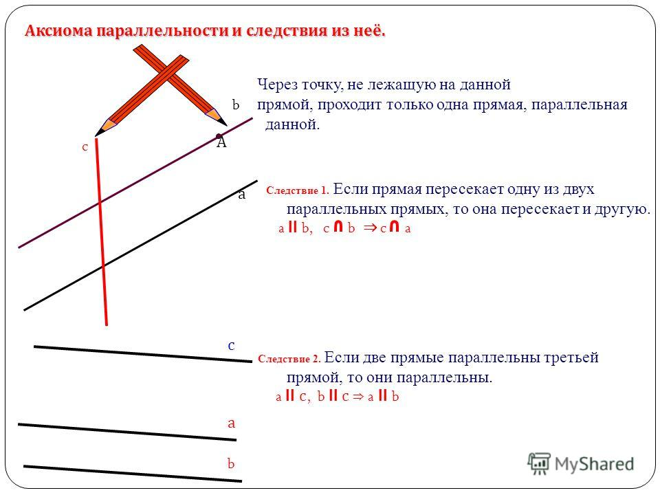 Через точку, не лежащую на данной прямой, проходит только одна прямая, параллельная данной. Следствие 1. Если прямая пересекает одну из двух параллельных прямых, то она пересекает и другую. a II b, c b c a Аксиома параллельности и следствия из неё. а