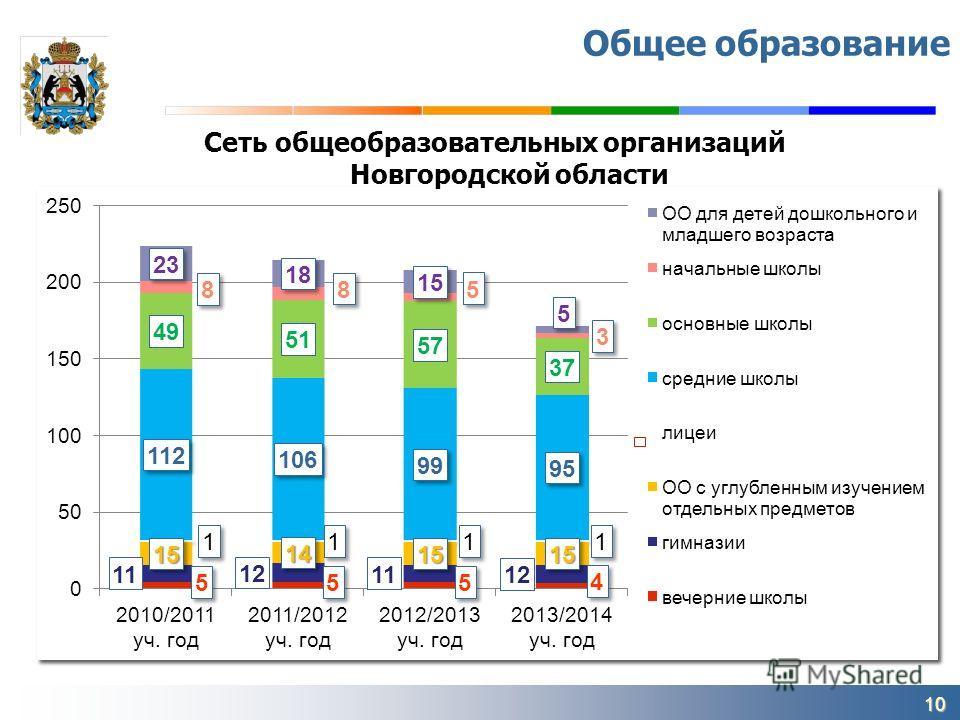 10 Общее образование Сеть общеобразовательных организаций Новгородской области
