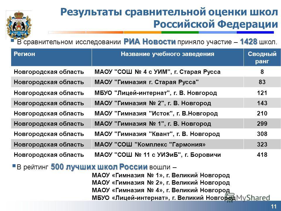 11 Результаты сравнительной оценки школ Российской Федерации Регион Название учебного заведения Сводный ранг Новгородская областьМАОУ