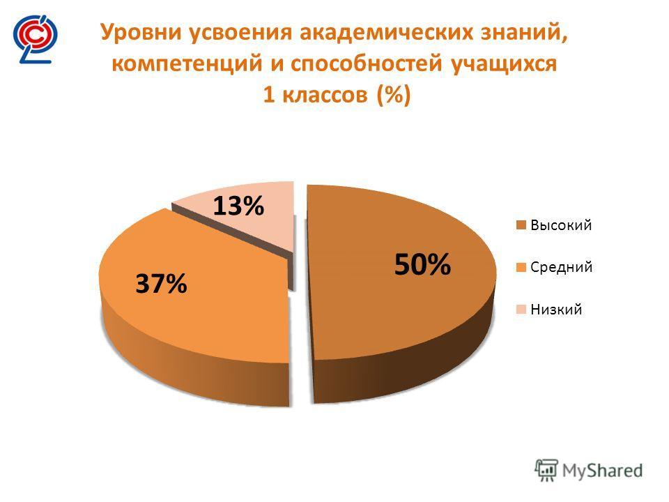 Уровни усвоения академических знаний, компетенций и способностей учащихся 1 классов (%)