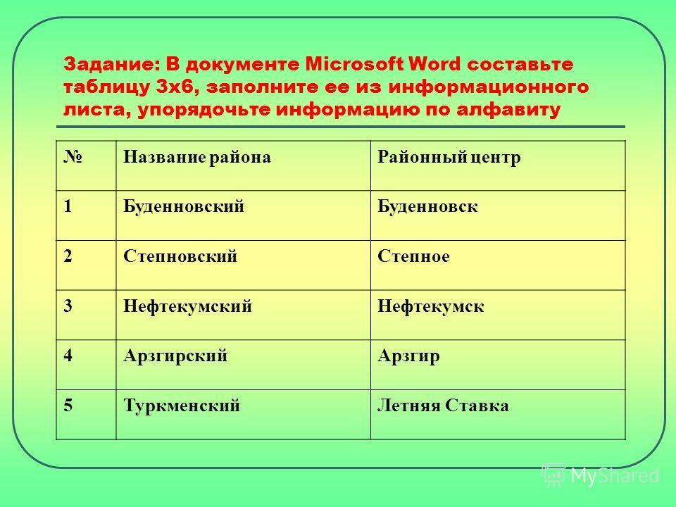 Задание: В документе Microsoft Word составьте таблицу 3 х 6, заполните ее из информационного листа, упорядочьте информацию по алфавиту Название района Районный центр 1Буденновский Буденновск 2Степновский Степное 3Нефтекумский Нефтекумск 4Арзгирский А