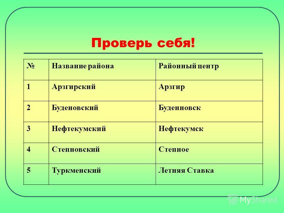 Название района Районный центр 1Арзгирский Арзгир 2Буденовский Буденновск 3Нефтекумский Нефтекумск 4Степновский Степное 5Туркменский Летняя Ставка Проверь себя!