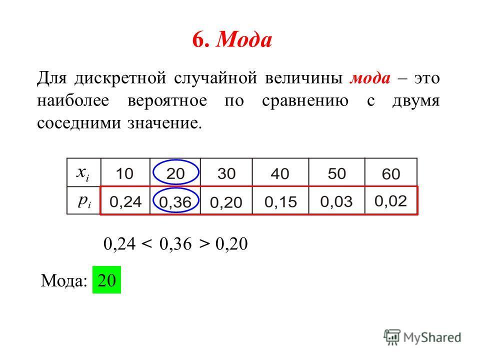 6. Мода Для дискретной случайной величины мода – это наиболее вероятное по сравнению с двумя соседними значение. 0,24 0,36 0,20 Мода:20