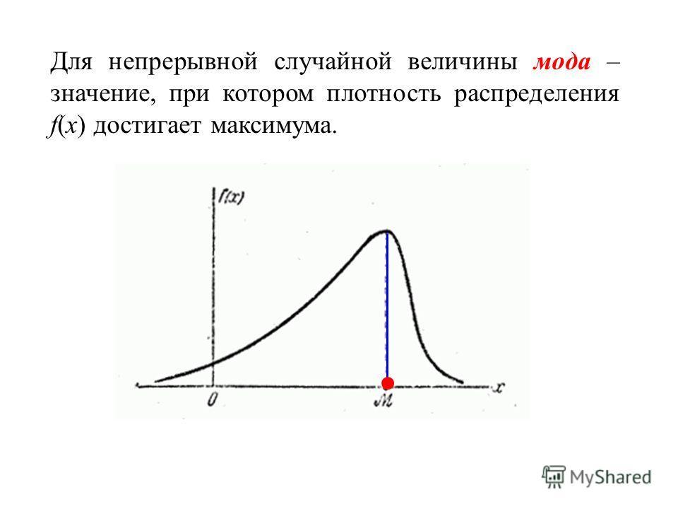 Для непрерывной случайной величины мода – значение, при котором плотность распределения f(x) достигает максимума.