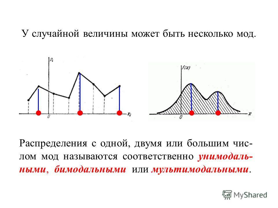 Распределения с одной, двумя или большим чис- лом мод называются соответственно уни модальными, бимодальными или мультимодальными. У случайной величины может быть несколько мод.