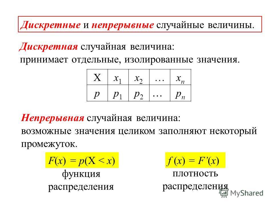 Дискретные и непрерывные случайные величины. Xx1x1 x2x2 …xnxn pp1p1 p2p2 … pnpn Дискретная случайная величина: Непрерывная случайная величина: принимает отдельные, изолированные значения. возможные значения целиком заполняют некоторый промежуток. F(x