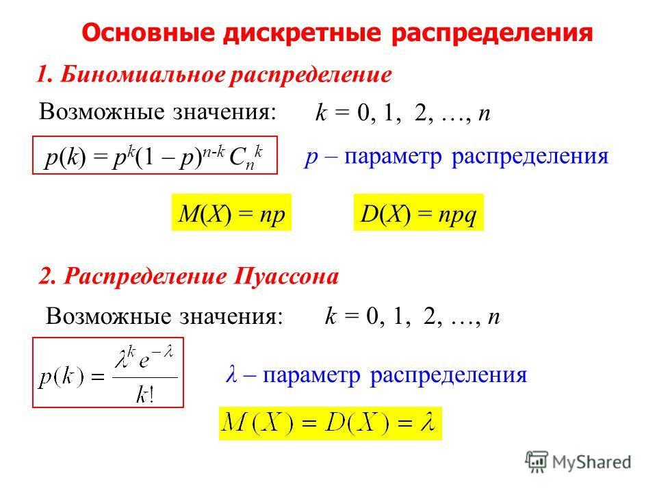 1. Биномиальное распределение Возможные значения: p(k) = p k (1 – p) n-k C n k М(Х) = np k = 0, 1, 2, …, n D(Х) = npq р – параметр распределения Основные дискретные распределения 2. Распределение Пуассона Возможные значения:k = 0, 1, 2, …, n λ – пара