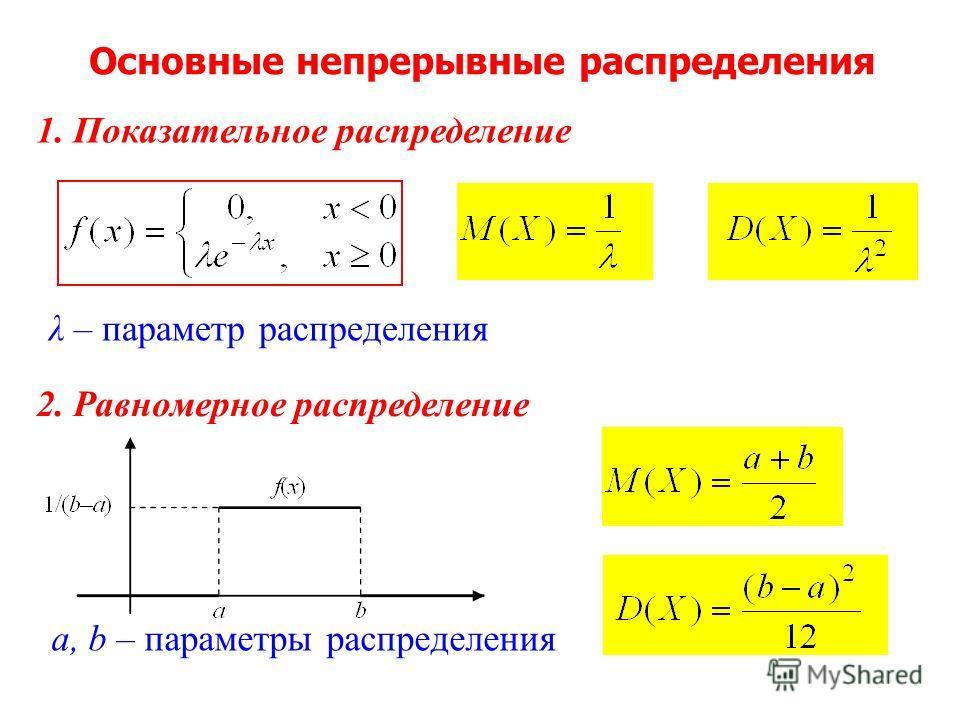 1. Показательное распределение λ – параметр распределения Основные непрерывные распределения 2. Равномерное распределение a, b – параметры распределения