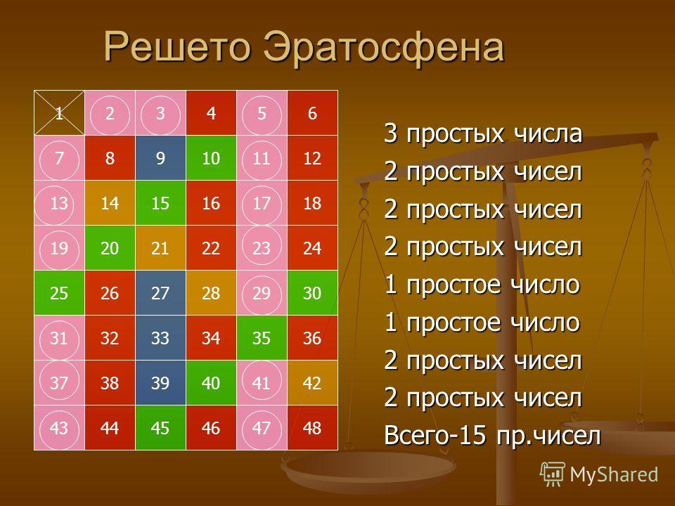 123456 789101112 131415161718 192021222324 252627282930 313233343536 373839404142 434445464748 Решето Эратосфена 3 простых числа 2 простых чисел 1 простое число 2 простых чисел Всего-15 пр.чисел
