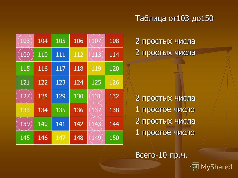 103105104107106108 109111110113112114 115117116119118120 121123122125124126 127129128131130132 133135134137136138 139141140143142144 145147146149148150 Таблица от 103 до 150 2 простых числа 1 простое число 2 простых числа 1 простое число Всего-10 пр.