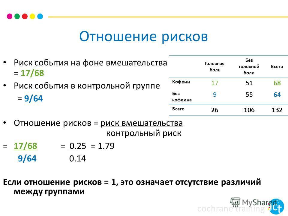 cochrane training Отношение рисков Риск события на фоне вмешательства = 17/68 Риск события в контрольной группе = 9/64 Отношение рисков = риск вмешательства контрольный риск =17/68= 0.25 = 1.79 9/64 0.14 Если отношение рисков = 1, это означает отсутс