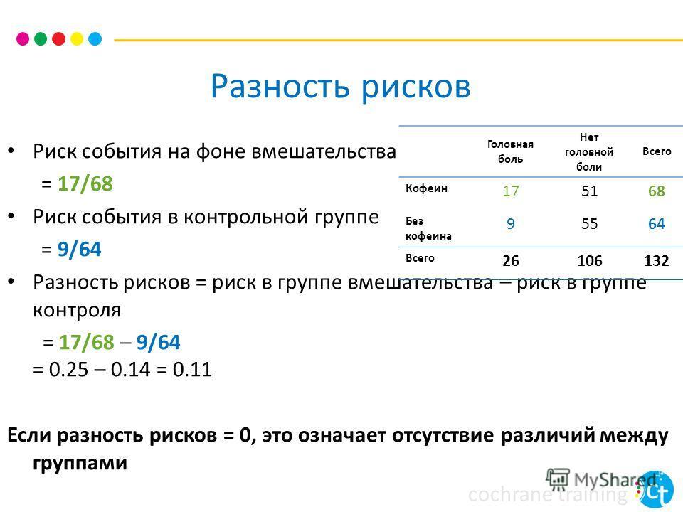 cochrane training Разность рисков Риск события на фоне вмешательства = 17/68 Риск события в контрольной группе = 9/64 Разность рисков = риск в группе вмешательства – риск в группе контроля = 17/68 – 9/64 = 0.25 – 0.14 = 0.11 Если разность рисков = 0,