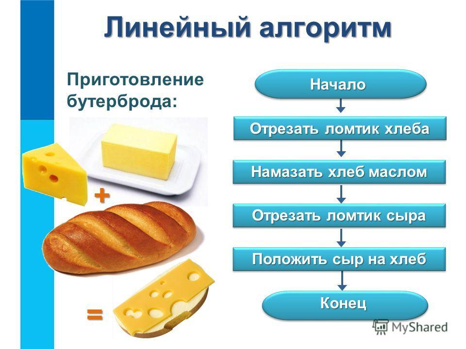 Линейный алгоритм Конец Отрезать ломтик хлеба Отрезать ломтик сыра Намазать хлеб маслом Положить сыр на хлеб Начало Начало Приготовление бутерброда: + =