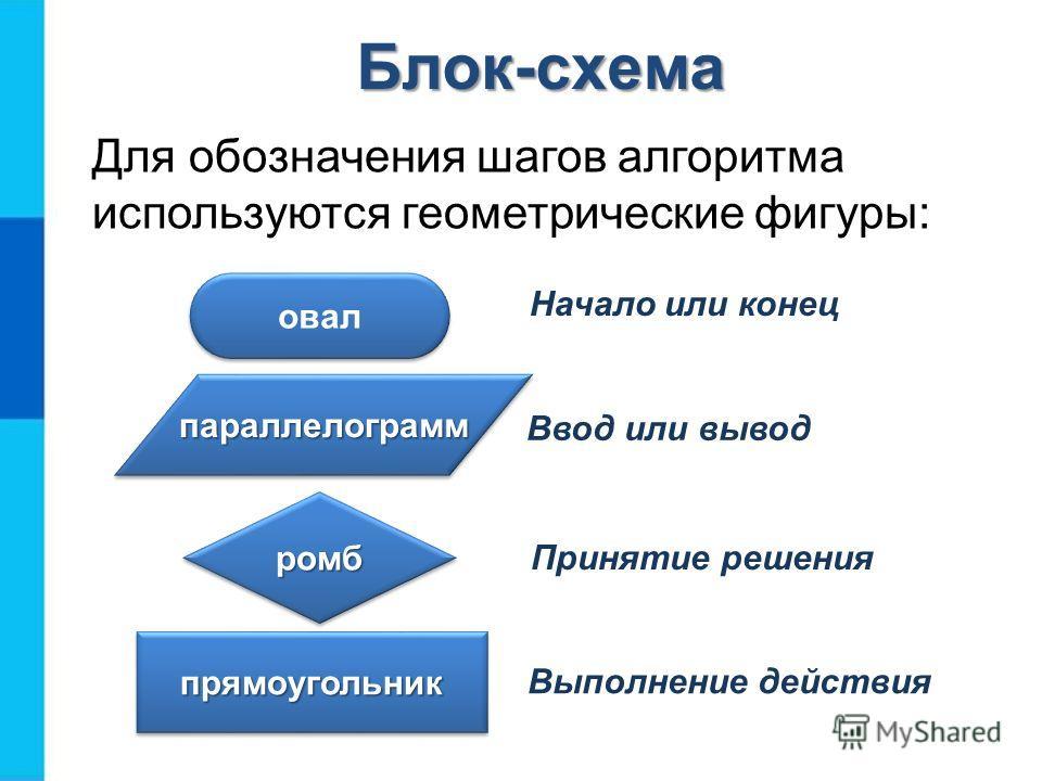 Блок-схема Для обозначения шагов алгоритма используются геометрические фигуры: овал Начало или конец параллелограмм Ввод или вывод ромбромб Принятие решения прямоугольник Выполнение действия