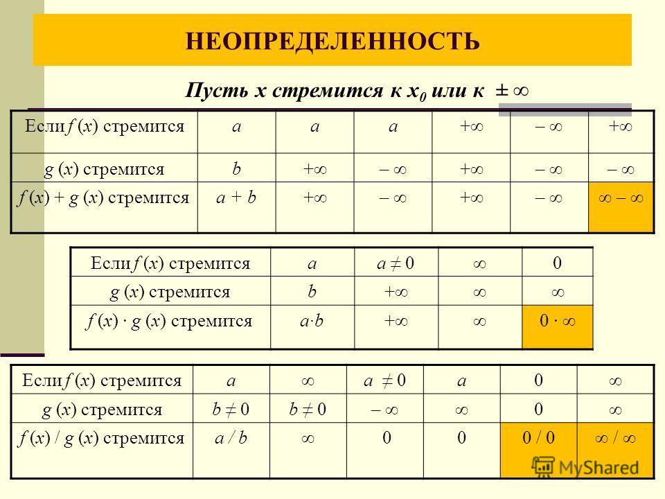 НЕОПРЕДЕЛЕННОСТЬ Если f (х) стремитсяааа+– + g (х) стремитсяb+– +– – f (х) + g (х) стремитсяа + b+– +– – Если f (х) стремитсяаа 00 g (х) стремитсяb+ f (х) g (х) стремитсяаb+0 Если f (х) стремитсяаа 0 а 0 g (х) стремитсяb 0 – 0 f (х) / g (х) стремится