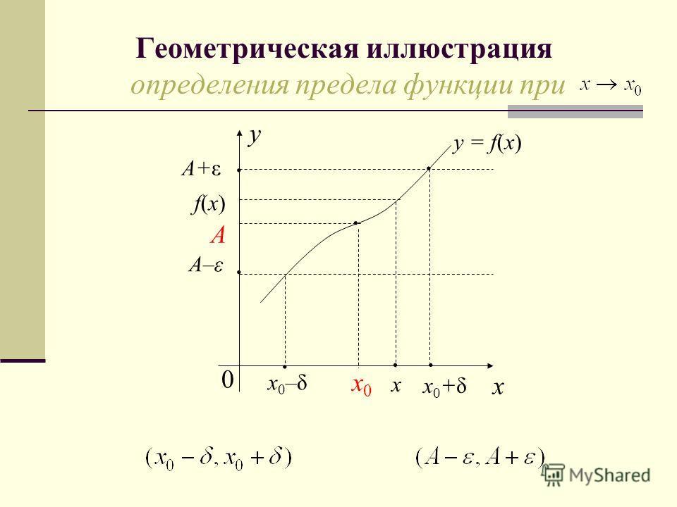 Геометрическая иллюстрация определения предела функции при x f(x)f(x) A A–ε 0 x0–δx0–δ x0x0 x0+δx0+δ A+ε y x y = f(x)